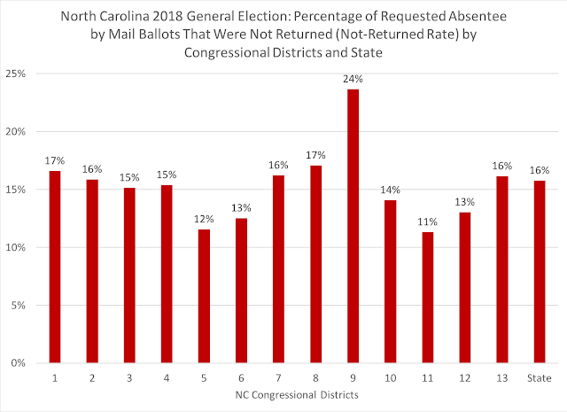 The Election Fraud Allegations in North Carolina's 9th Congressional District Explained